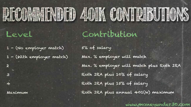 How much should be in your 401(k) at 30? Recommended 401(k) contributions