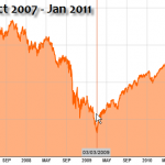 The stock market hit a 10+ year bottom in March 2009.