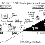 FICO 101: A really simple guide to your credit score.