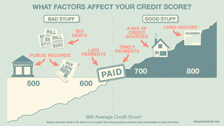 Can You Buy A Car With A  Credit Score