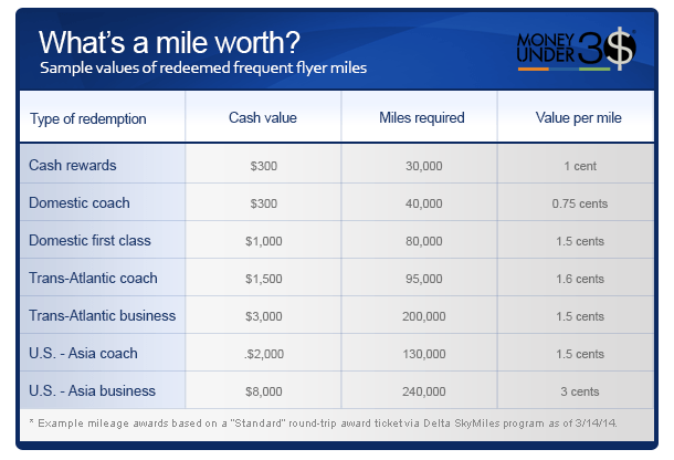 What's a frequent flier mile worth?