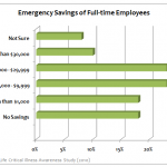 36% of full-time employees in the U.S. have less than $1,000 saved and 46% have less than $5,000.