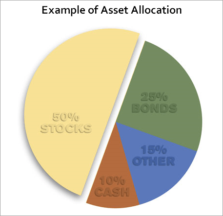 Pie chart showing an example of asset allocation among stocks, bonds, cash, and other investments.