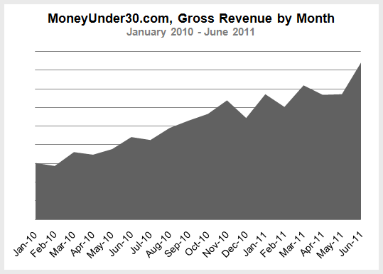 Gross Revenue by Month, Jan 2010 - June 2011""