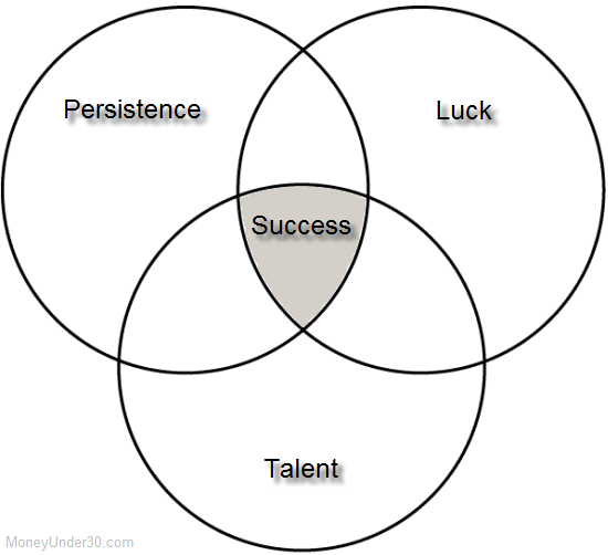 The Three Contributing Factors to Success