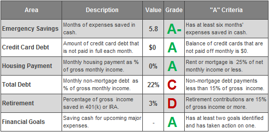 Erik Money Report Card