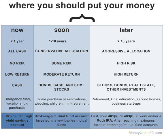 Where to invest your money depends on how soon you'll need it back.