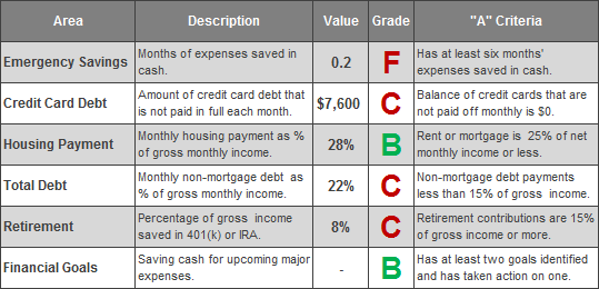 Julia's Financial Report Card