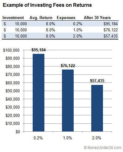Investing Fees on Returns
