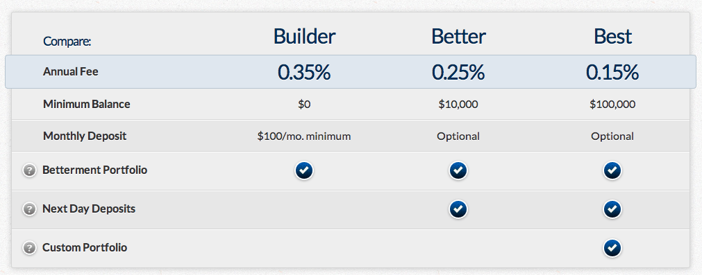 Betterment pricing starts at 0.35% per year and drops to 0.15% per year with a $100,000 balance.
