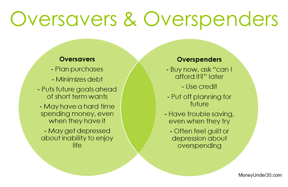 Oversaving can be as much of a problem as overspending for some people