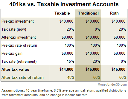 401k retirement accounts compared to a taxable investment account.