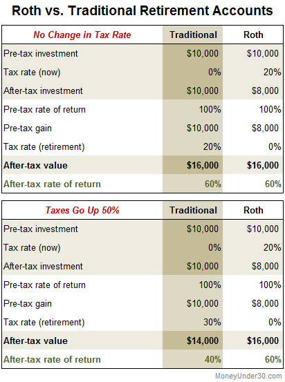 Roth 401k vs Traditional 401k returns.