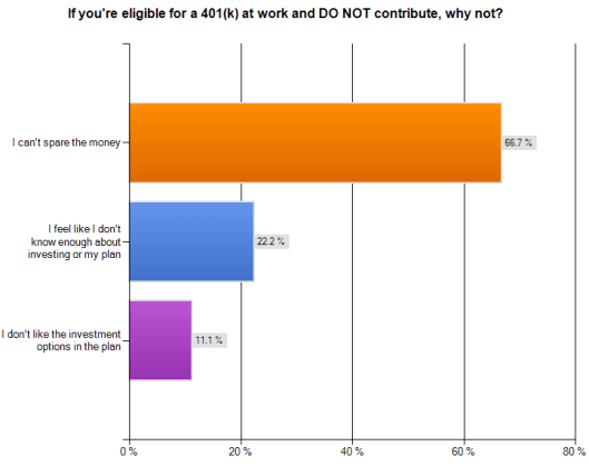 401k or IRA? The top reasons people do not contribute to their 401k retirement plan at work.