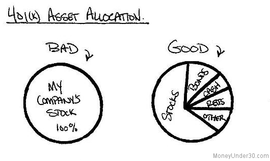 Credit Cards For Credit Score Under 600 >> 401k Asset Allocation: Are You Investing the Right Way?