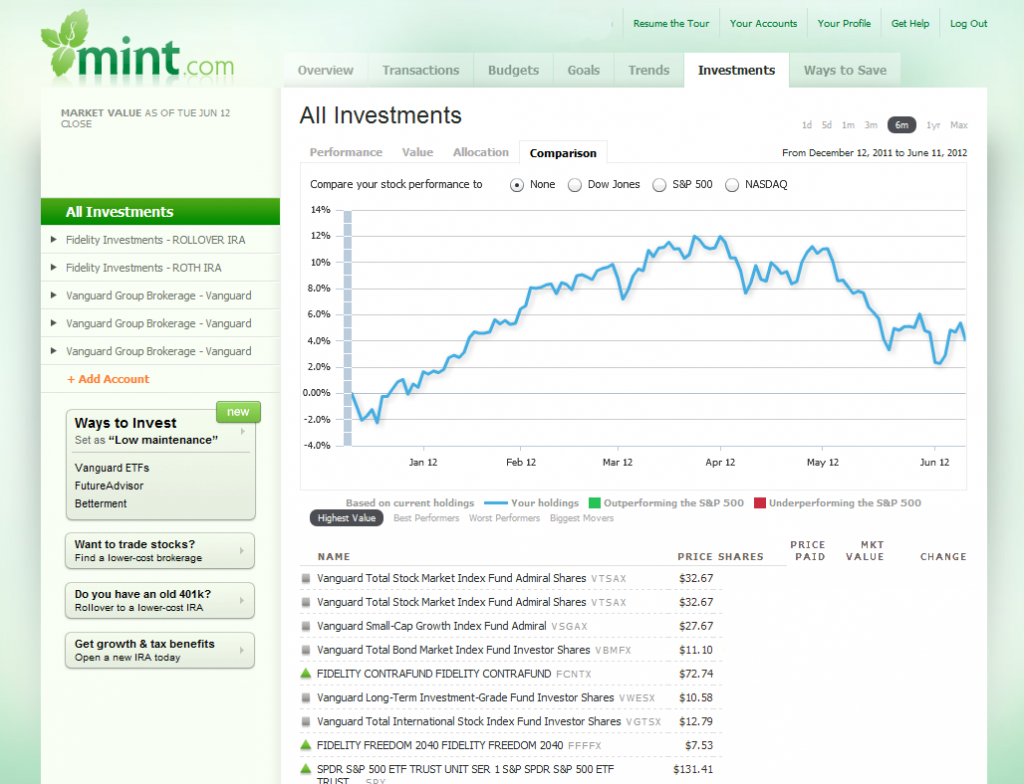 Mint is the market leading personal finance tool in terms of users, but I find their interface to be cluttered and not so user-friendly.