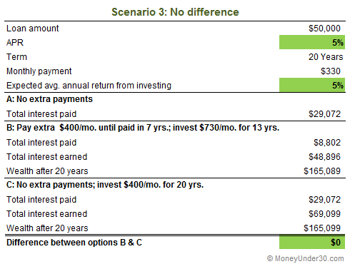 As you can see here, if your investing returns are exactly the same as your loan APR, your return is the same. The difference, however, is you can access you investments if you need the cash, while when you repay loans, that money is gone.