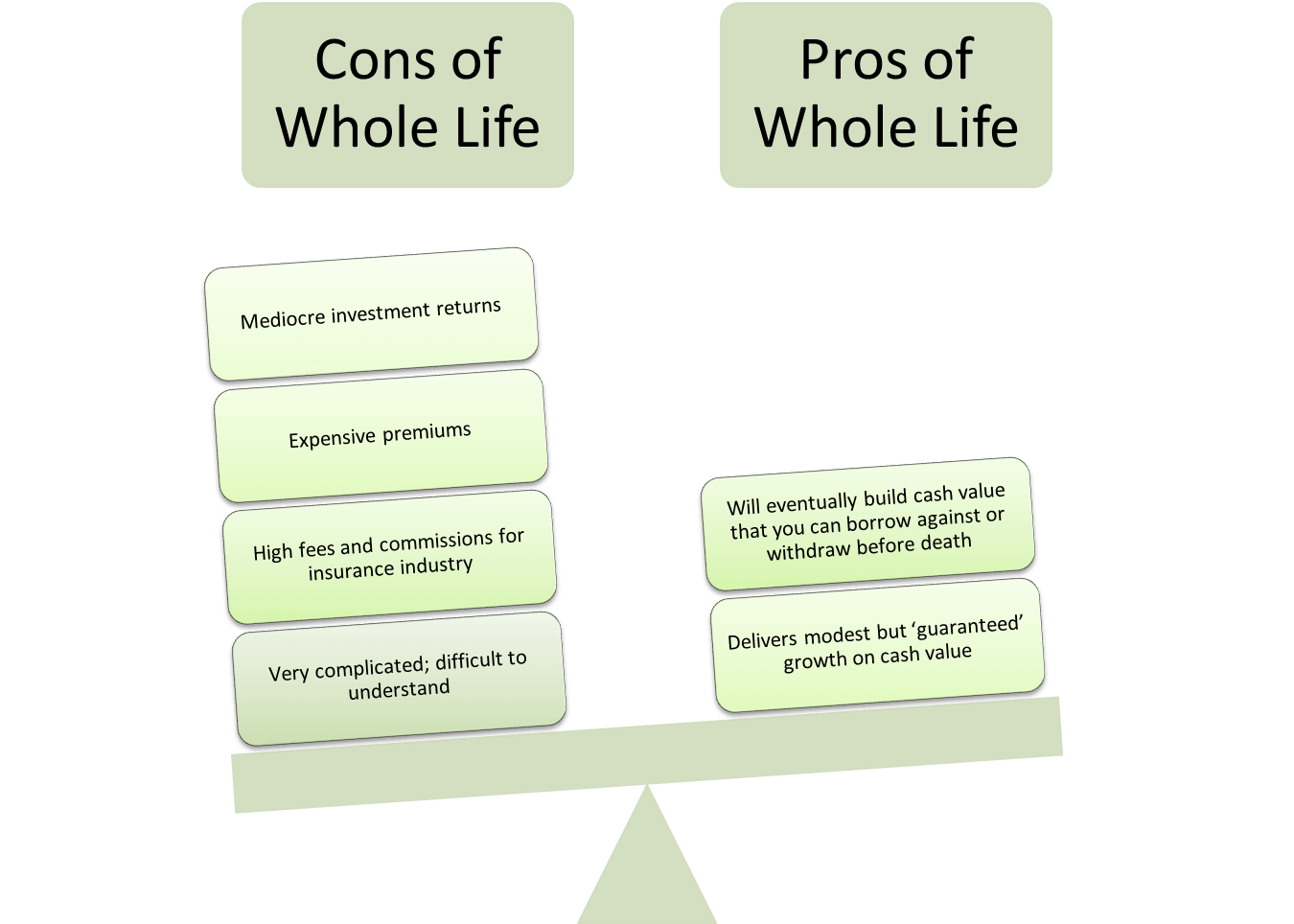 The pros and cons of whole life insurance for young savers.