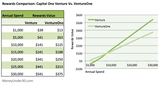 Which pays better rewards: The Capital One Venture or VentureOne Card?
