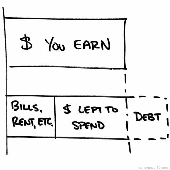 Budgeting is simple: Subtract your bills from what you earn; save or spend what's left.