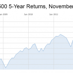 Since the crash of 2009, the S&P 500 has returned 81 percent; gains that only went to investors who stayed in the game.