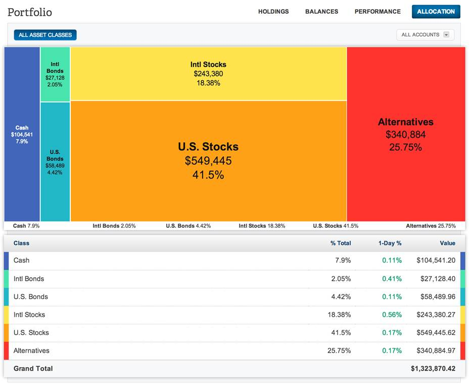 Personal Capital provides a free visual asset allocation tool.