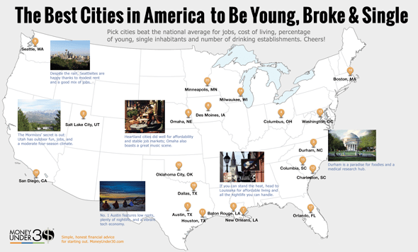 the 20 best cities in america to be young broke and single money