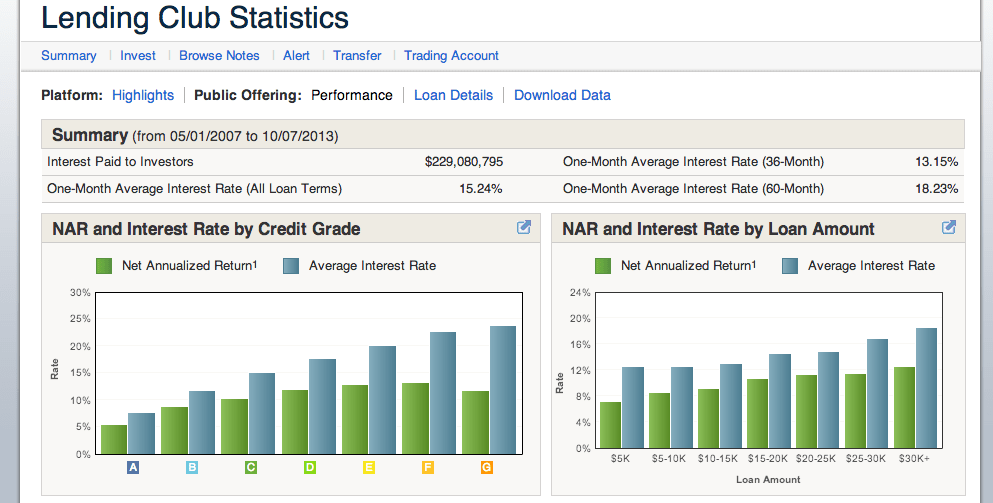 LendingClub performance by credit grade.
