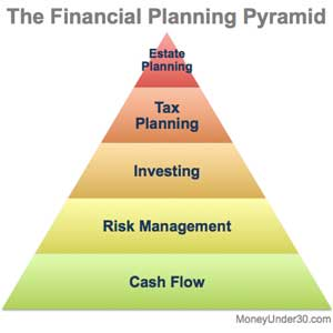 The Financial Planning Pyramid can help define where to focus next as you work on your personal finances.
