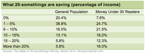 Savings rates among 20-somethings in the United States, 2014.