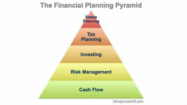 On the Road from $0 to a Million, This Simple Pyramid is Your Map; What Level Are You On---