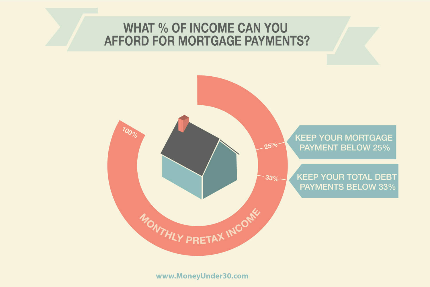What percentage of income can you afford for mortgage payments