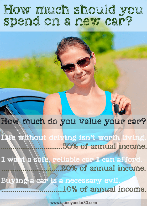 How much car can you afford? The better question: How much should you spend on a car?