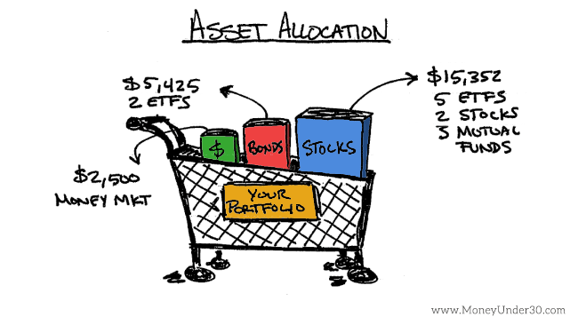 Asset allocation strategies for young investors.