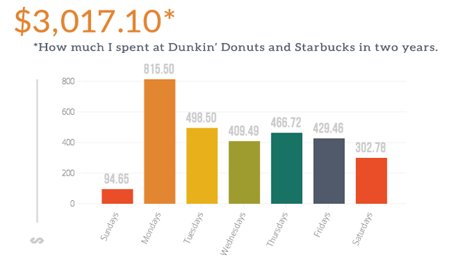 I tracked how much I spent on coffee for 2 years. Ouch.