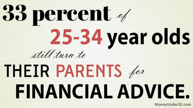 33 percent of millenials ages 25-34 still turn to their parents for financial advice.
