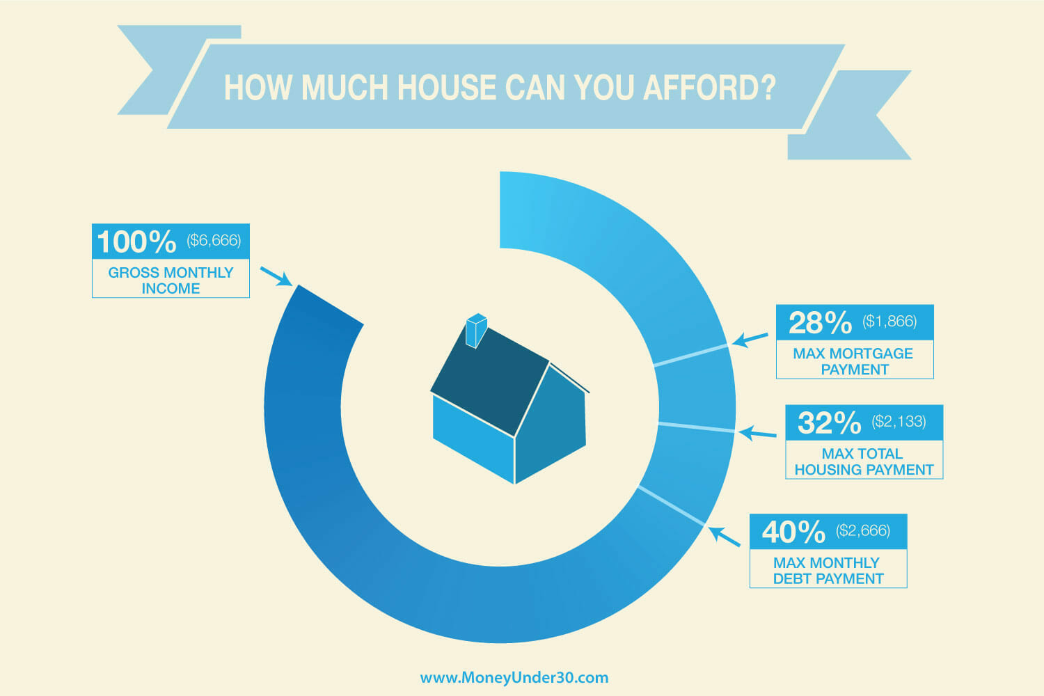 How much house can you afford - MoneyUnder30