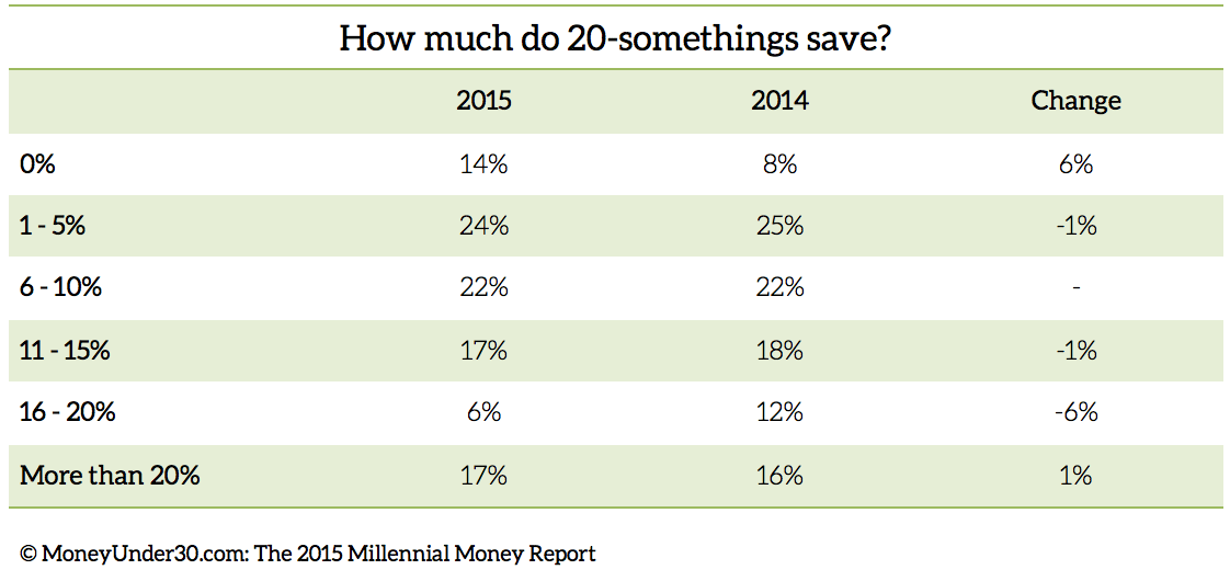 How much do 20-somethings save?