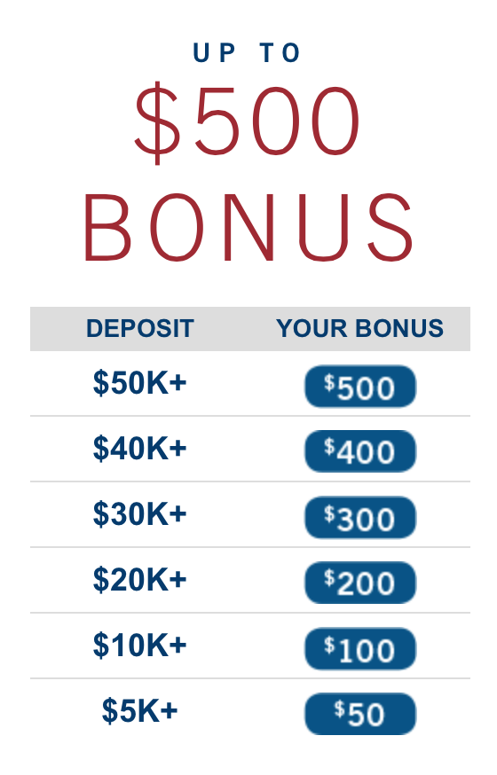Capital One 360 Savings Account Bonus Tiers