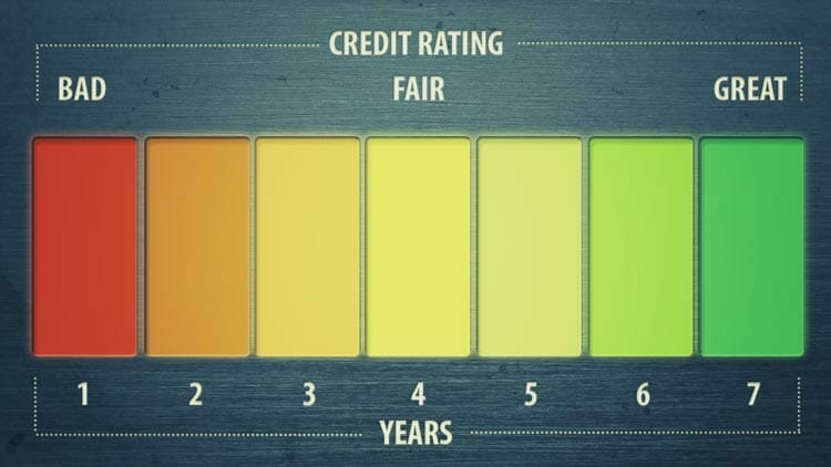 Why It Takes 7 Years To Establish Good Credit