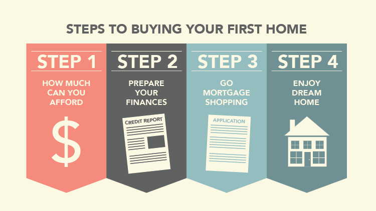 Buying your first home how to prepare for Steps to building a house checklist