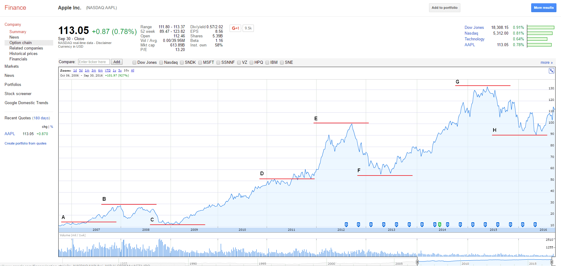 line of support line of resistance