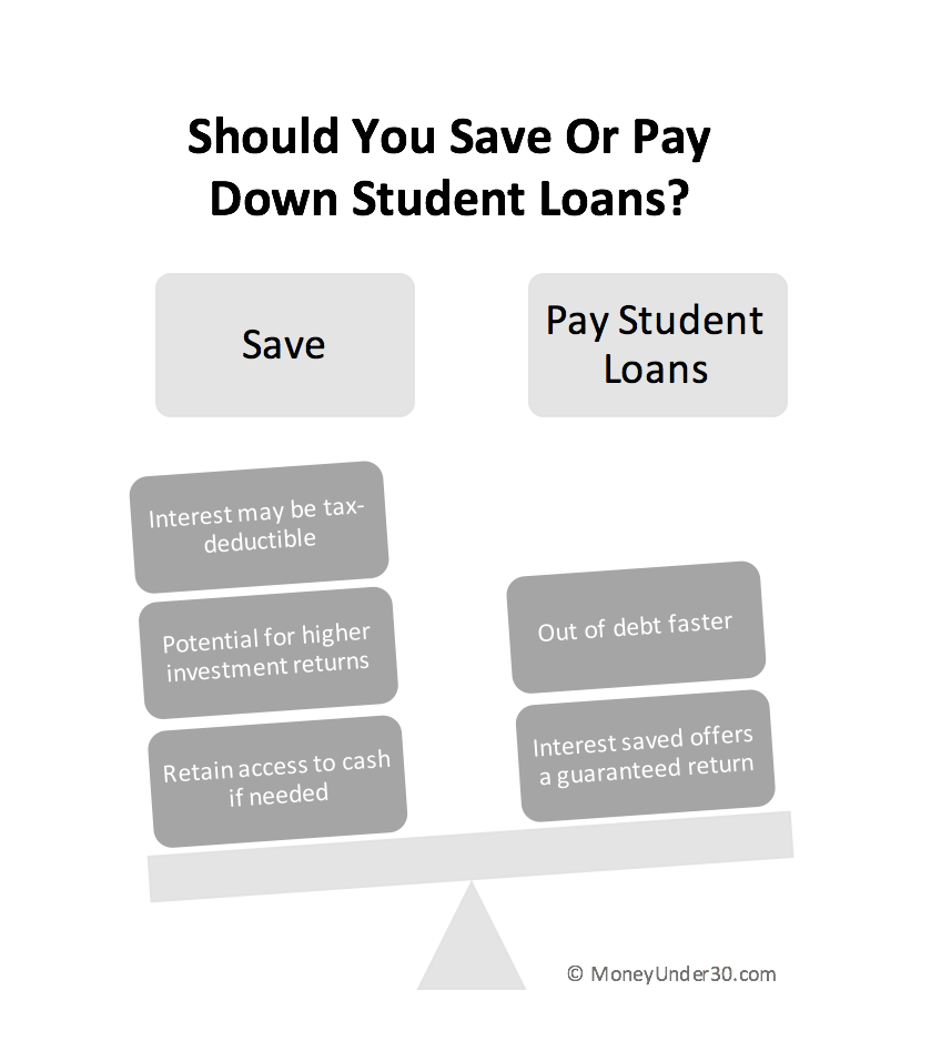 should you save or pay off student loans