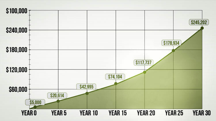 How To Invest The Smart Way To Make Your Money Grow