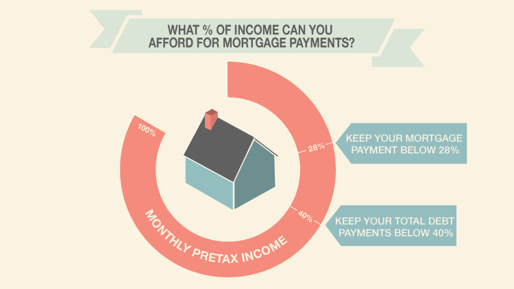 What Percentage Of Your Income Can You Afford For Mortgage Payments