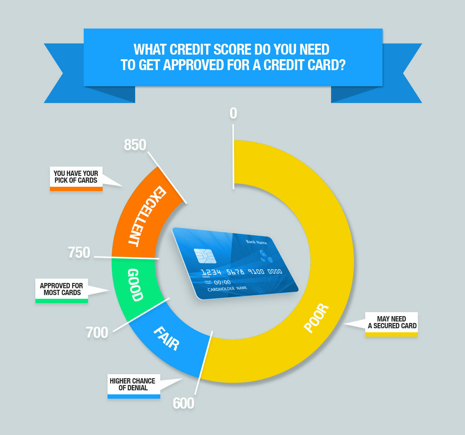 Credit score requirements for credit card approval credit scores reheart Image collections