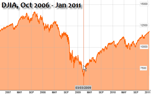 The stock market bottom of March 2009.