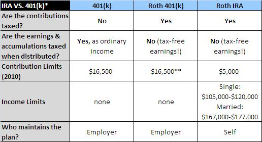Compare the differences between a Roth and Traditional IRA and 401(k)  plan.