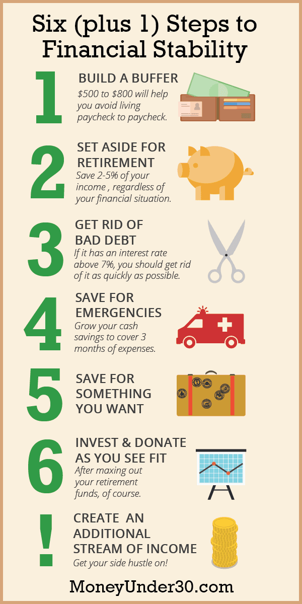 Financial Security In 7 Easy Steps