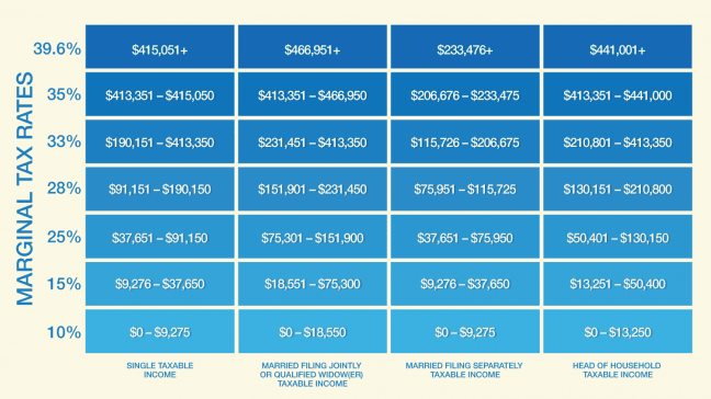 Mortgage Payment Calculator With Taxes >> A Higher Tax Bracket Is Nothing To Worry About!